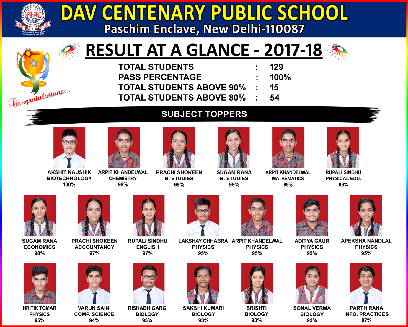 result at a glance - 2018